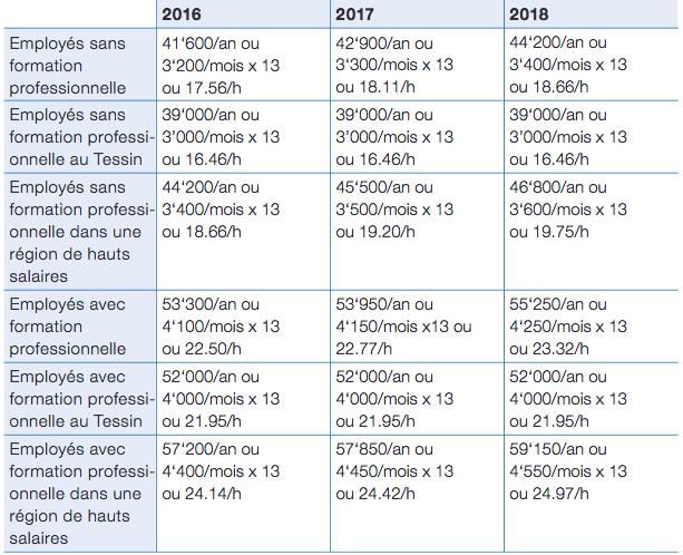 Travail Temporaire Plusieurs Opportunites Emploi En Suisse Ch